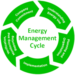 Sustainability_EnergyMangement